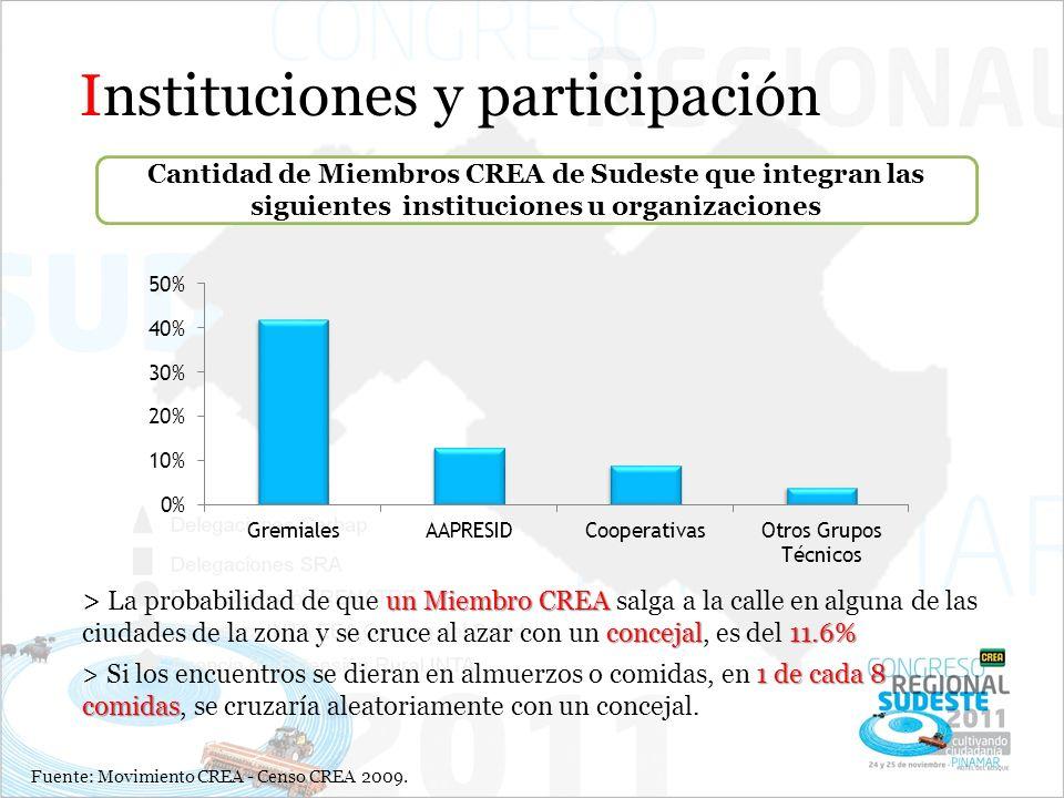 Instituciones y participación Cantidad de Miembros CREA de Sudeste que integran las siguientes instituciones u organizaciones Fuente: Movimiento CREA - Censo CREA 2009.