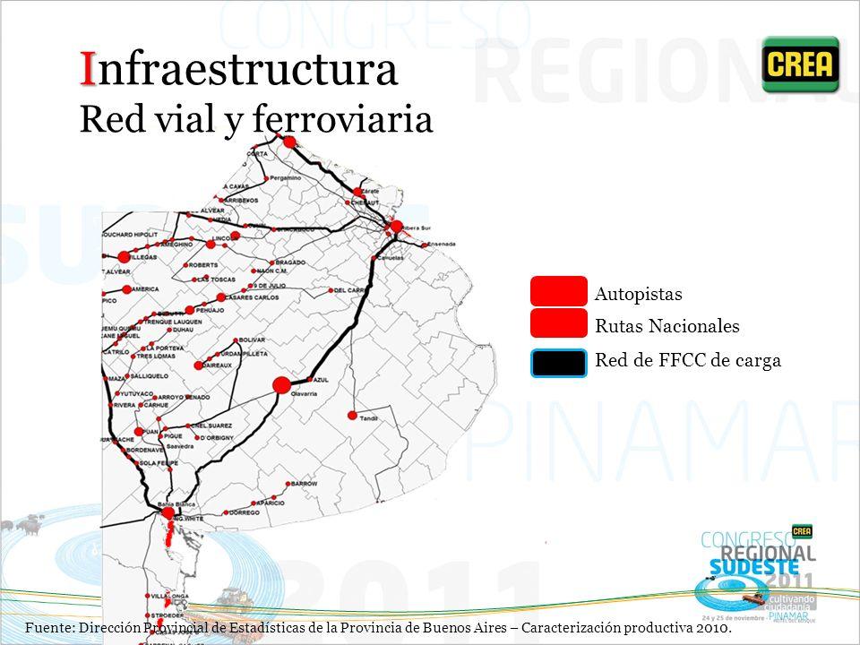 Red de FFCC de carga Autopistas Rutas Nacionales I Infraestructura Red vial y ferroviaria Fuente: Dirección Provincial de Estadísticas de la Provincia de Buenos Aires – Caracterización productiva 2010.