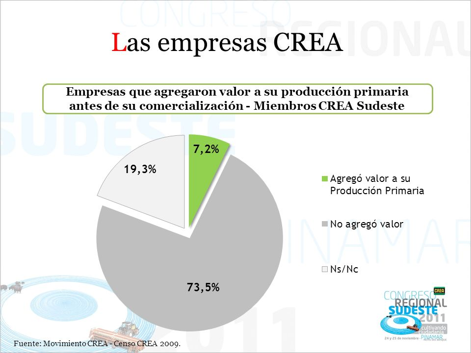 Empresas que agregaron valor a su producción primaria antes de su comercialización - Miembros CREA Sudeste Las empresas CREA Fuente: Movimiento CREA - Censo CREA 2009.