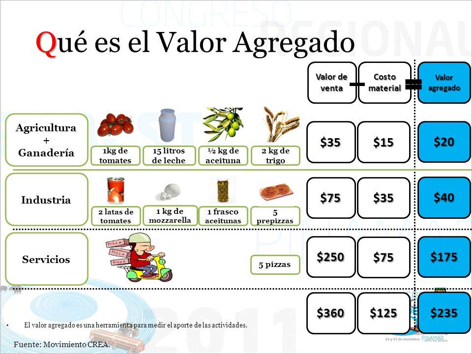 Q Qué es el Valor Agregado Agricultura + Ganadería Industria Servicios 1kg de tomates 15 litros de leche ½ kg de aceituna 2 kg de trigo Valor de venta Costo material Valor agregado 2 latas de tomates 1 kg de mozzarella 1 frasco aceitunas 5 prepizzas 5 pizzas $35$15 $20 $75$35 $40 $250 $75 $175 $360$125 $235 Fuente: Movimiento CREA.