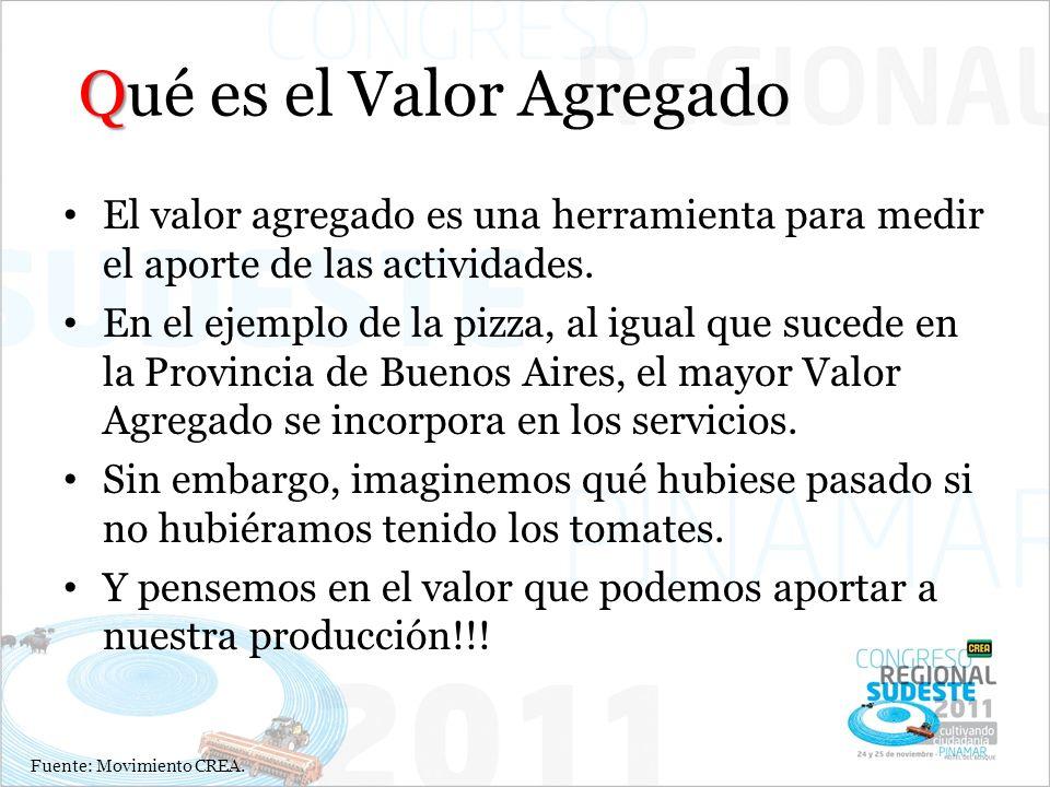 En el ejemplo de la pizza, al igual que sucede en la Provincia de Buenos Aires, el mayor Valor Agregado se incorpora en los servicios. Sin embargo, im