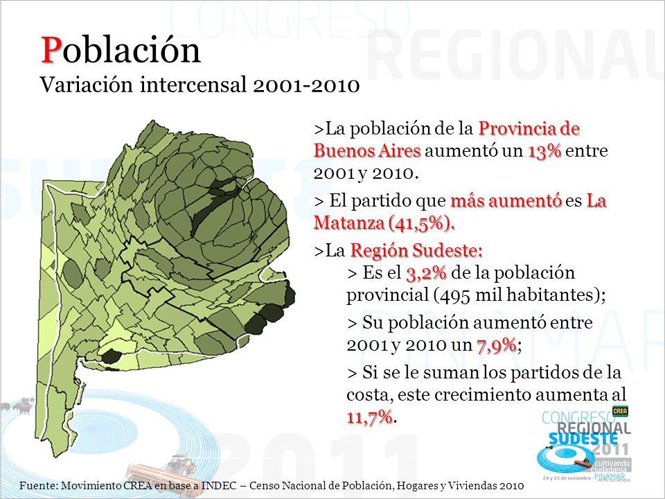 P Población Variación intercensal 2001-2010 Provincia de Buenos Aires13% >La población de la Provincia de Buenos Aires aumentó un 13% entre 2001 y 2010.