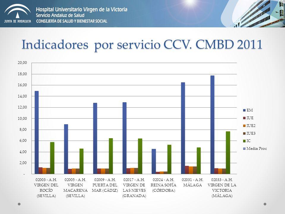 Indicadores por servicio CCV. CMBD 2011