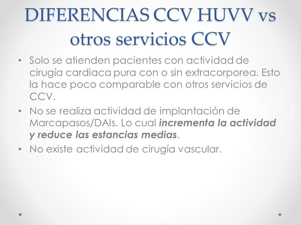 DIFERENCIAS CCV HUVV vs otros servicios CCV Solo se atienden pacientes con actividad de cirugía cardiaca pura con o sin extracorporea. Esto la hace po