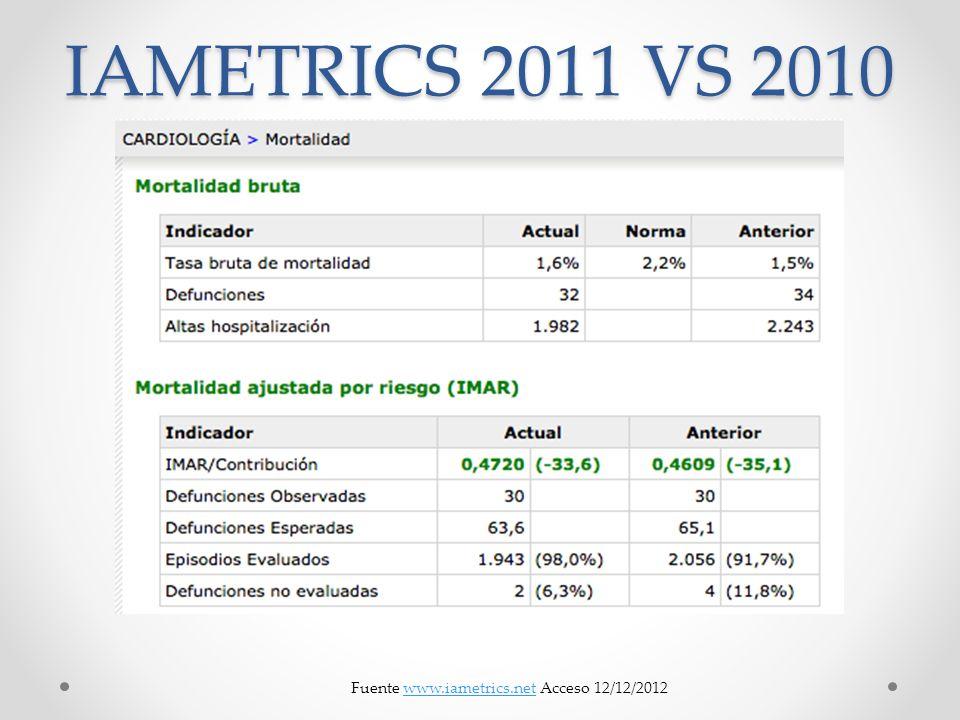 IAMETRICS 2011 VS 2010 Fuente www.iametrics.net Acceso 12/12/2012www.iametrics.net