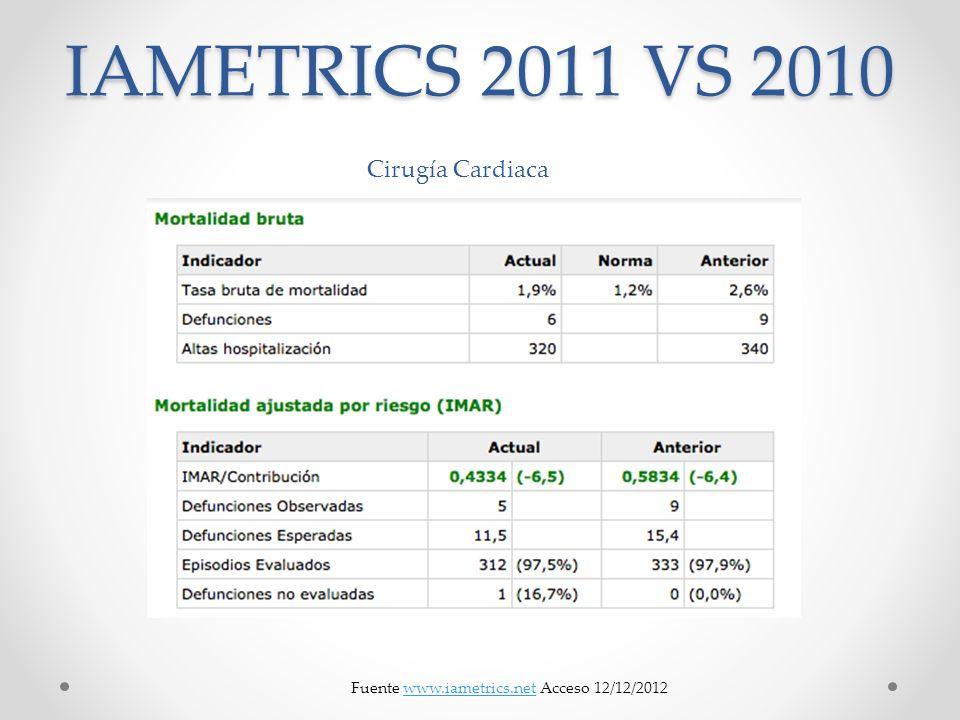 IAMETRICS 2011 VS 2010 Fuente www.iametrics.net Acceso 12/12/2012www.iametrics.net Cirugía Cardiaca