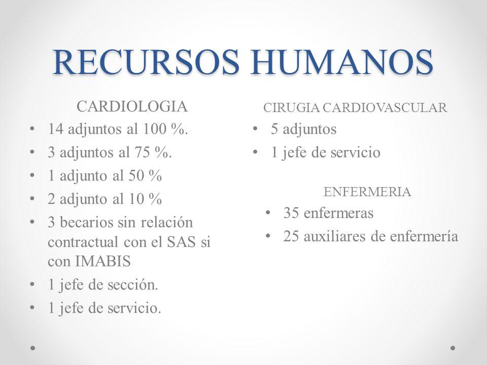 RECURSOS HUMANOS CARDIOLOGIA 14 adjuntos al 100 %. 3 adjuntos al 75 %. 1 adjunto al 50 % 2 adjunto al 10 % 3 becarios sin relación contractual con el
