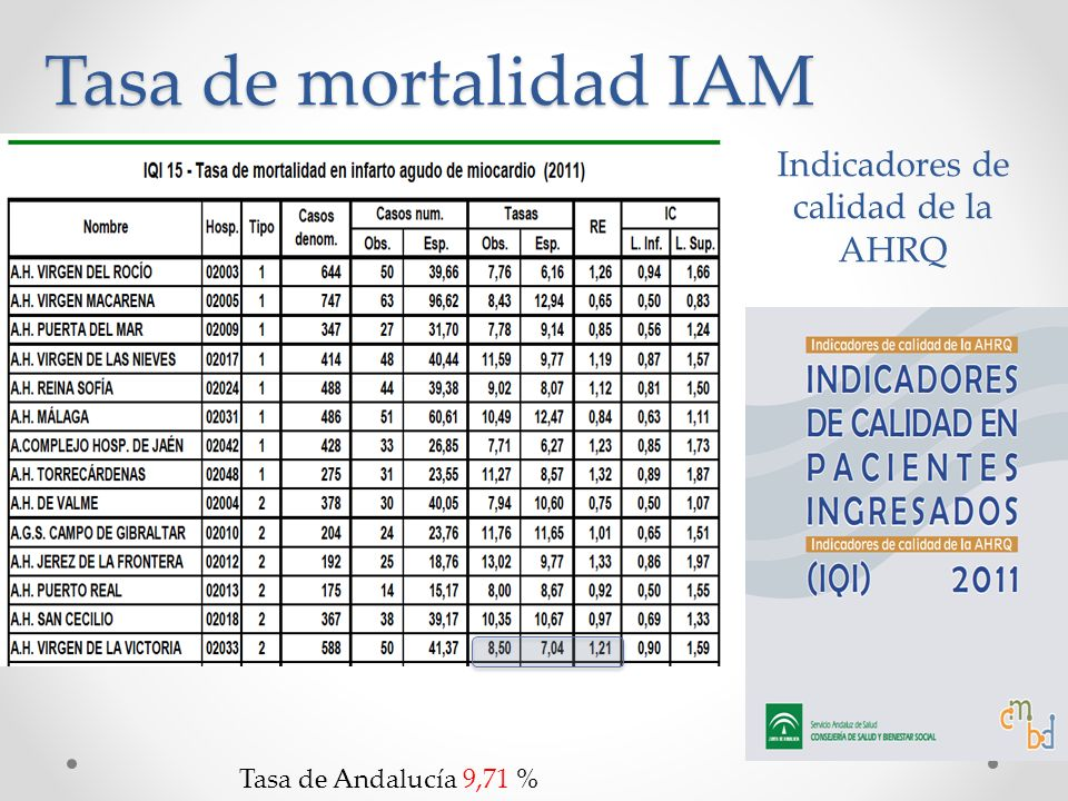 Indicadores de calidad de la AHRQ Tasa de mortalidad IAM Tasa de Andalucía 9,71 %