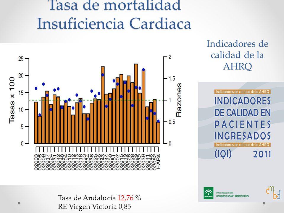 Indicadores de calidad de la AHRQ Tasa de mortalidad Insuficiencia Cardiaca Tasa de Andalucía 12,76 % RE Virgen Victoria 0,85