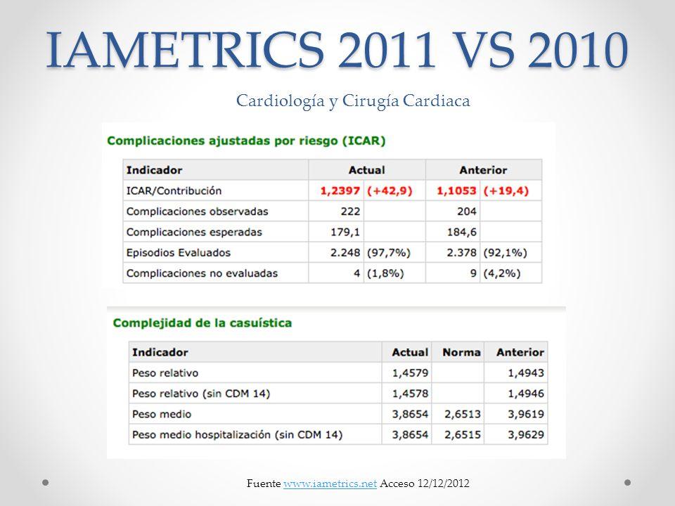 IAMETRICS 2011 VS 2010 Fuente www.iametrics.net Acceso 12/12/2012www.iametrics.net Cardiología y Cirugía Cardiaca