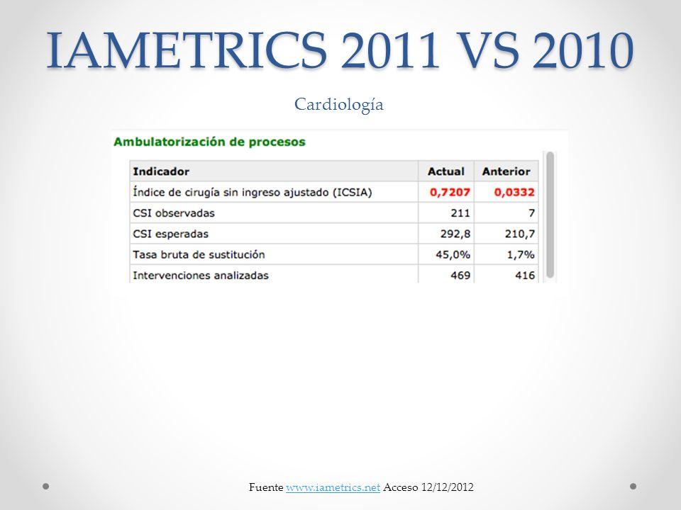 IAMETRICS 2011 VS 2010 Fuente www.iametrics.net Acceso 12/12/2012www.iametrics.net Cardiología