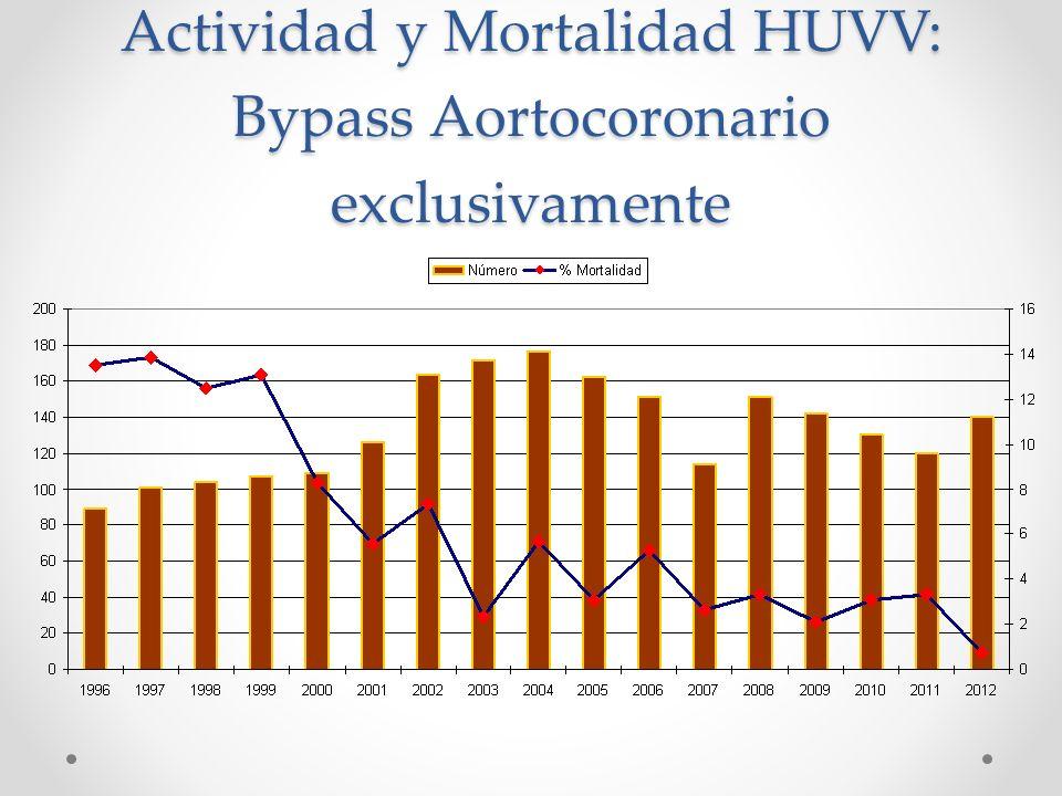 Actividad y Mortalidad HUVV: Bypass Aortocoronario exclusivamente