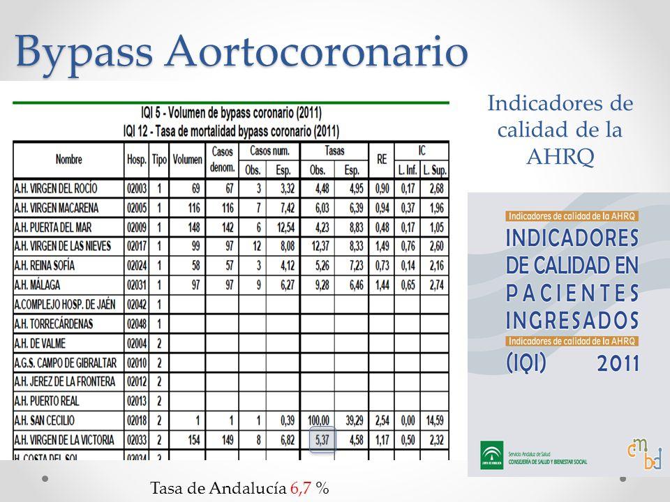 Indicadores de calidad de la AHRQ Bypass Aortocoronario Tasa de Andalucía 6,7 %