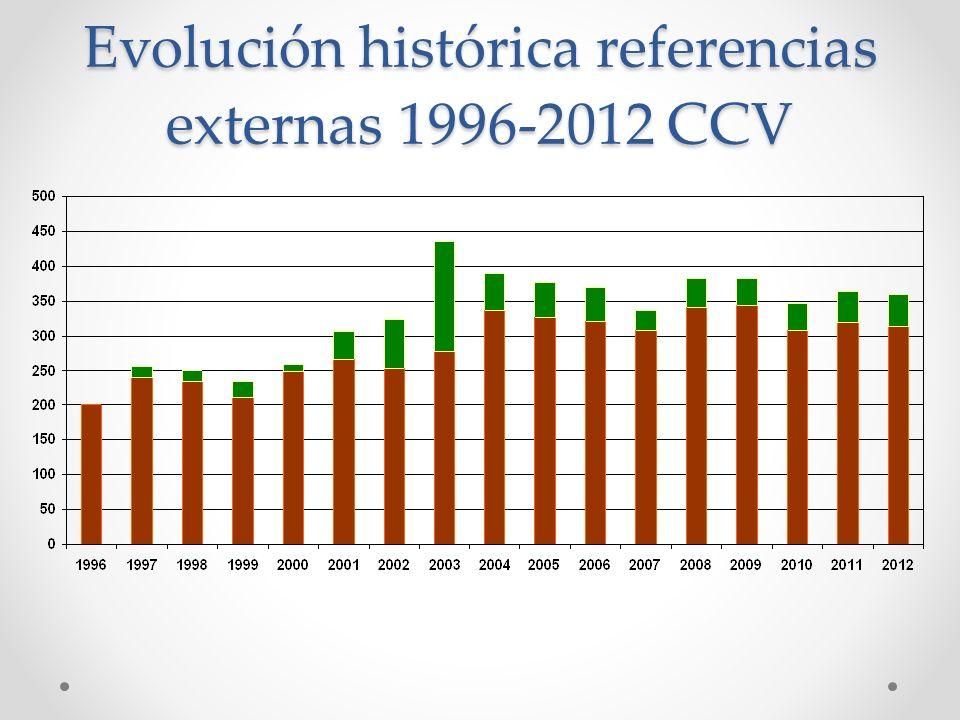 Evolución histórica referencias externas 1996-2012 CCV