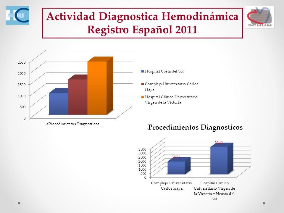 Actividad Diagnostica Hemodinámica Registro Español 2011