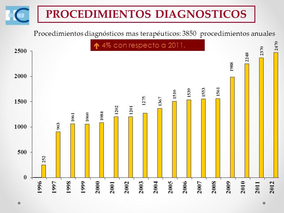 PROCEDIMIENTOS DIAGNOSTICOS 4% con respecto a 2011. Procedimientos diagnósticos mas terapéuticos: 3850 procedimientos anuales
