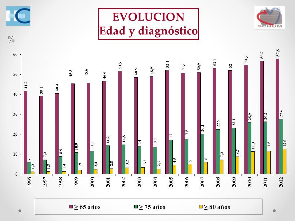 EVOLUCION Edad y diagnóstico %