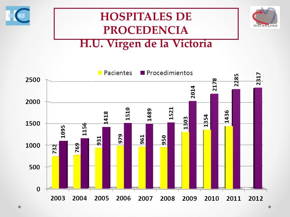HOSPITALES DE PROCEDENCIA H.U. Virgen de la Victoria