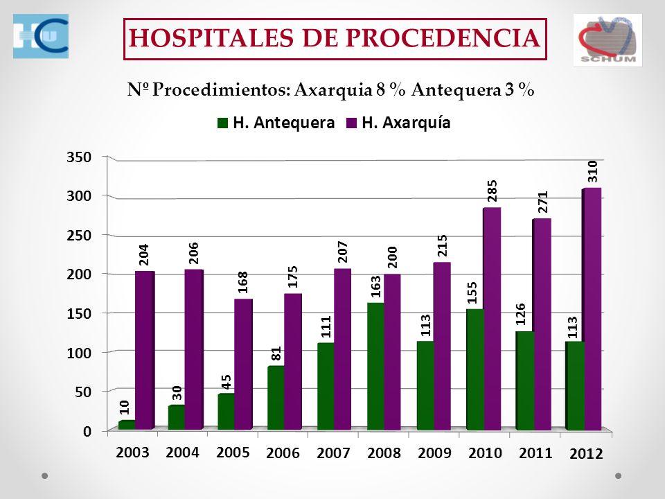 HOSPITALES DE PROCEDENCIA Nº Procedimientos: Axarquia 8 % Antequera 3 %