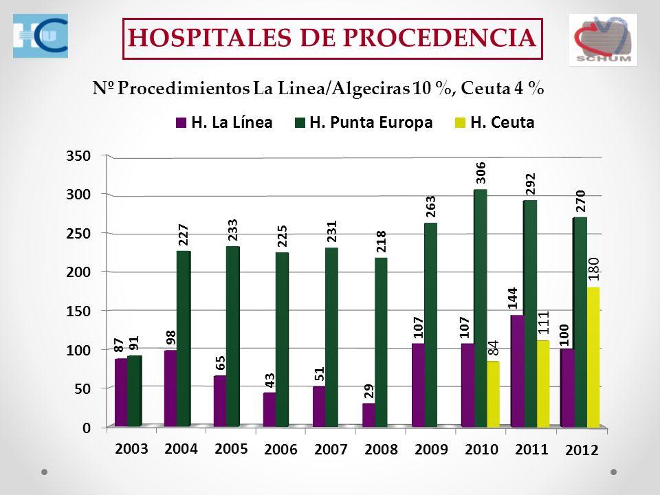 HOSPITALES DE PROCEDENCIA Nº Procedimientos La Linea/Algeciras 10 %, Ceuta 4 %