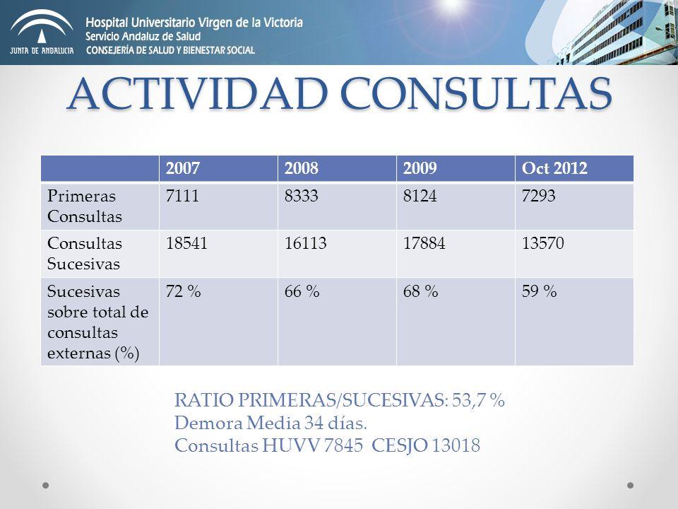ACTIVIDAD CONSULTAS RATIO PRIMERAS/SUCESIVAS: 53,7 % Demora Media 34 días. Consultas HUVV 7845 CESJO 13018 200720082009Oct 2012 Primeras Consultas 711