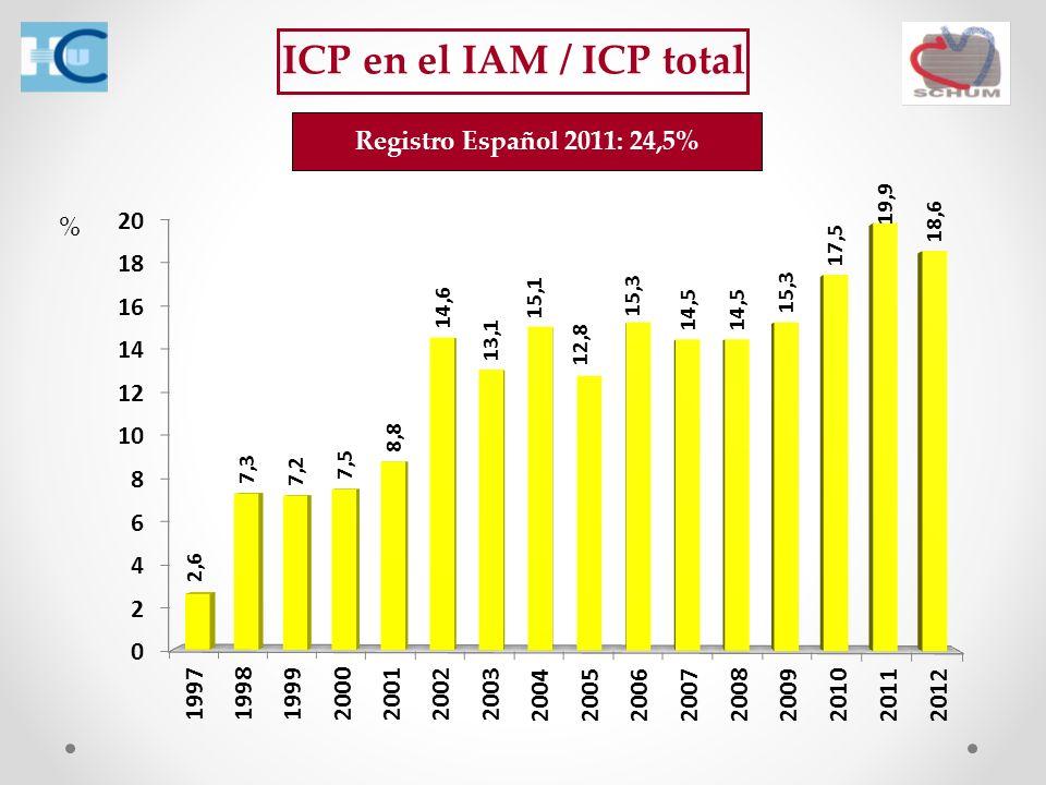 ICP en el IAM / ICP total % Registro Español 2011: 24,5%