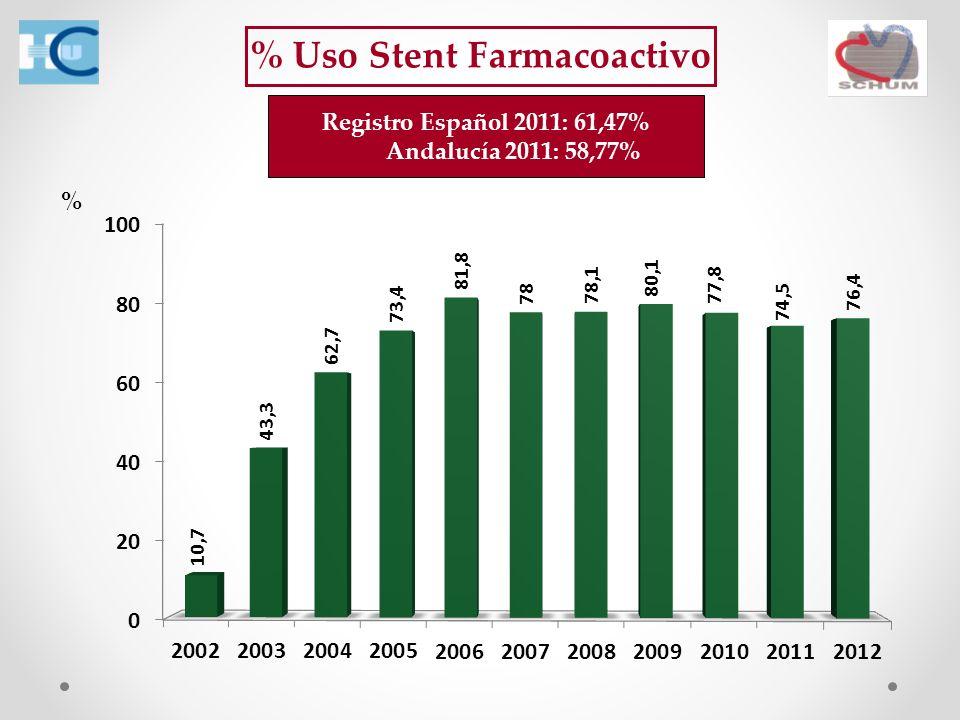 % Registro Español 2011: 61,47% Andalucía 2011: 58,77%