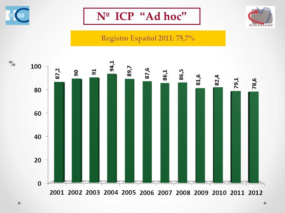 Nº ICP Ad hoc % Registro Español 2011: 75,7%