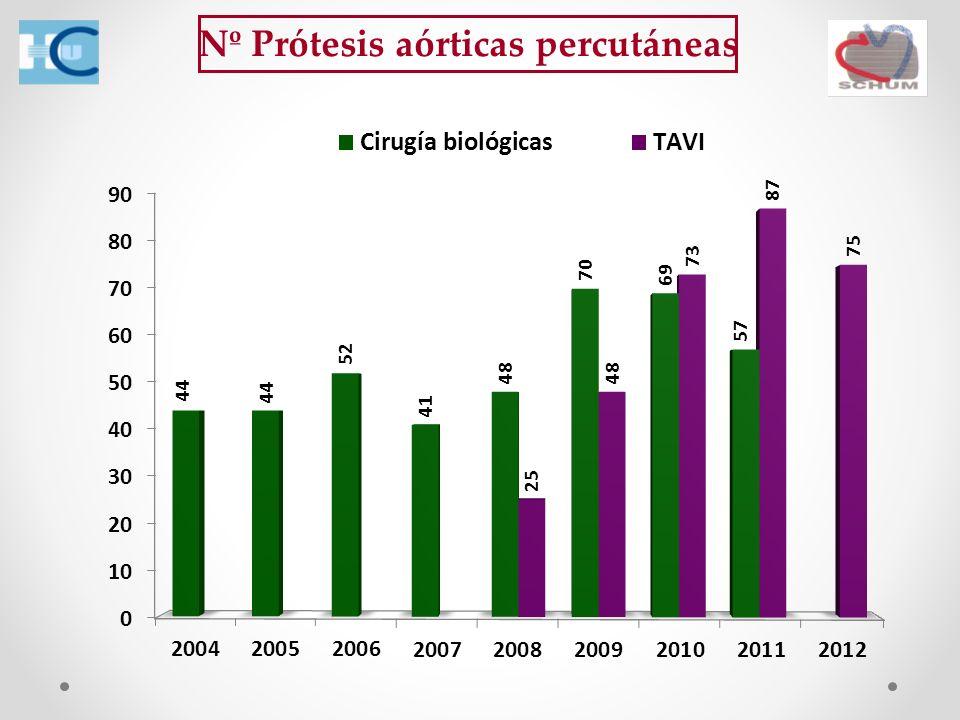 Nº Prótesis aórticas percutáneas