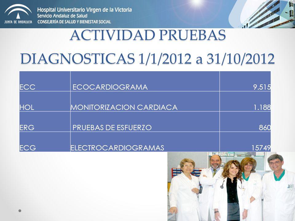 ACTIVIDAD PRUEBAS DIAGNOSTICAS 1/1/2012 a 31/10/2012 ECC ECOCARDIOGRAMA9.515 HOLMONITORIZACION CARDIACA1.188 ERG PRUEBAS DE ESFUERZO860 ECGELECTROCARD