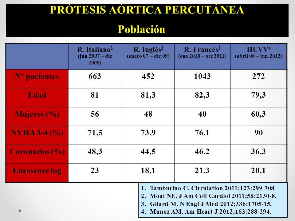 PRÓTESIS AÓRTICA PERCUTÁNEA Población R. Italiano 1 (jun 2007 – dic 2009) R. Inglés 2 (enero 07 – dic 09) R. Francés 3 (ene 2010 – oct 2011) HUVV 4 (a