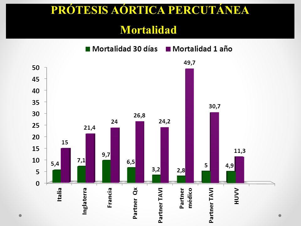 PRÓTESIS AÓRTICA PERCUTÁNEA Mortalidad