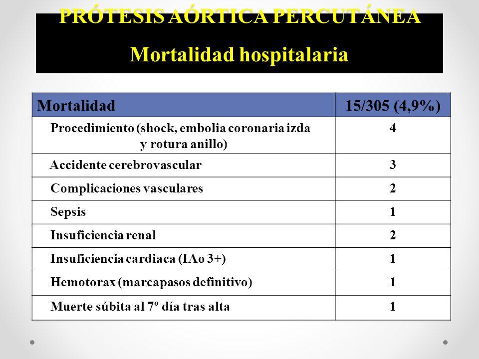 PRÓTESIS AÓRTICA PERCUTÁNEA Mortalidad hospitalaria Mortalidad15/305 (4,9%) Procedimiento (shock, embolia coronaria izda y rotura anillo) 4 Accidente