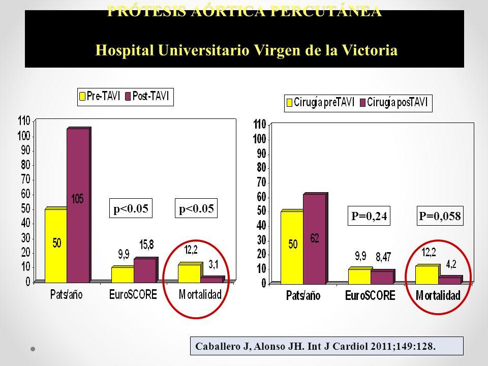 PRÓTESIS AÓRTICA PERCUTÁNEA Hospital Universitario Virgen de la Victoria p<0.05 P=0,24P=0,058 Caballero J, Alonso JH. Int J Cardiol 2011;149:128.