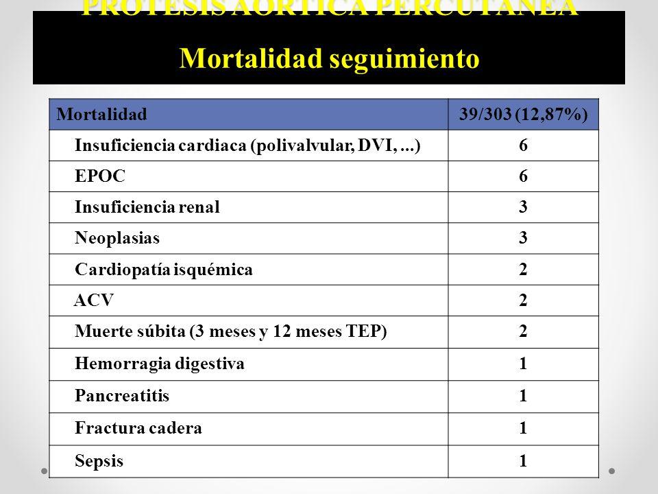 PRÓTESIS AÓRTICA PERCUTÁNEA Mortalidad seguimiento Mortalidad39/303 (12,87%) Insuficiencia cardiaca (polivalvular, DVI,...)6 EPOC6 Insuficiencia renal
