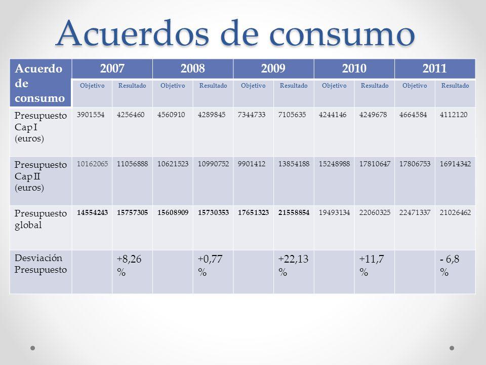 Acuerdos de consumo Acuerdo de consumo 20072008200920102011 ObjetivoResultadoObjetivoResultadoObjetivoResultadoObjetivoResultadoObjetivoResultado Pres