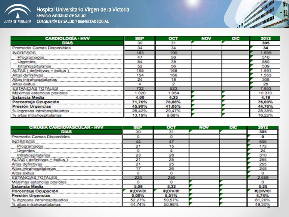 PROCEDIMIENTOS DIAGNOSTICOS 4% con respecto a 2011.