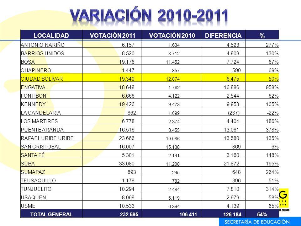 LOCALIDAD VOTACIÓN 2011 VOTACIÓN 2010DIFERENCIA% ANTONIO NARIÑO 6.157 1.634 4.523277% BARRIOS UNIDOS 8.520 3.712 4.808130% BOSA 19.176 11.452 7.72467%
