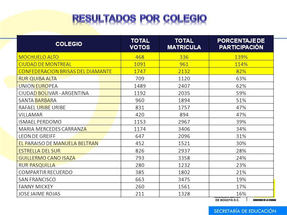 COLEGIO TOTAL VOTOS TOTAL MATRICULA PORCENTAJE DE PARTICIPACIÓN MOCHUELO ALTO468336139% CIUDAD DE MONTREAL1091961114% CONFEDERACION BRISAS DEL DIAMANT