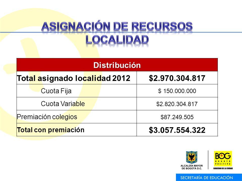 Oficina Asesora de Planeación – Equipo de Trabajo de Programas y ProyectosDistribución Total asignado localidad 2012$2.970.304.817 Cuota Fija $ 150.00