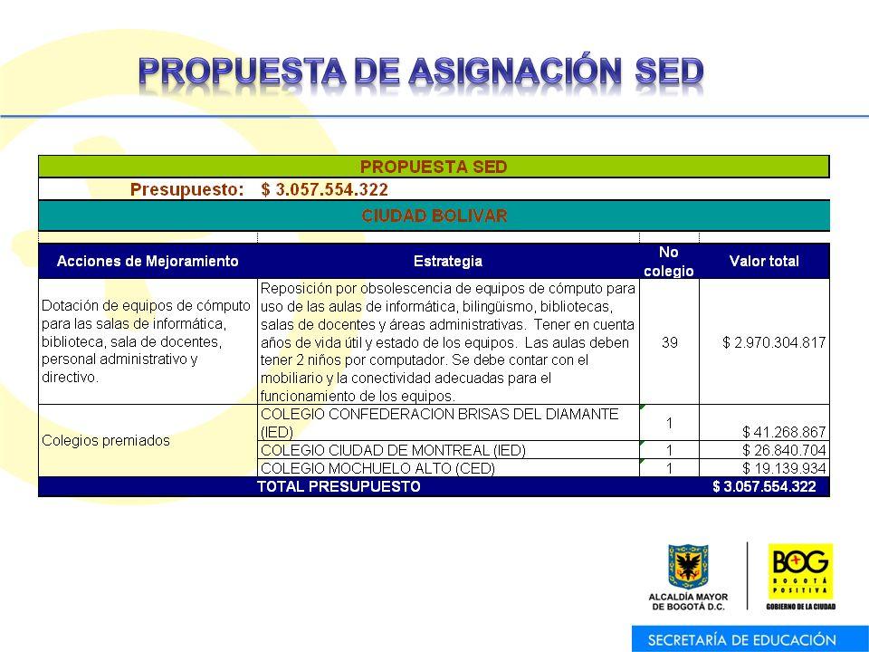 Oficina Asesora de Planeación – Equipo de Trabajo de Programas y Proyectos