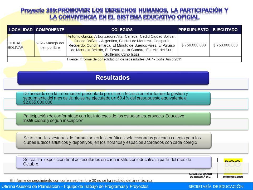 Oficina Asesora de Planeación – Equipo de Trabajo de Programas y Proyectos Resultados : De acuerdo con la información presentada por el área técnica e