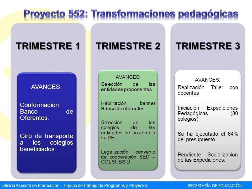 Oficina Asesora de Planeación – Equipo de Trabajo de Programas y Proyectos TRIMESTRE 1 AVANCES: Conformación Banco de Oferentes. Giro de transporte a