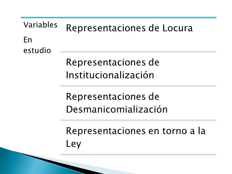 Variables En estudio Representaciones de Locura Representaciones de Institucionalización Representaciones de Desmanicomialización Representaciones en