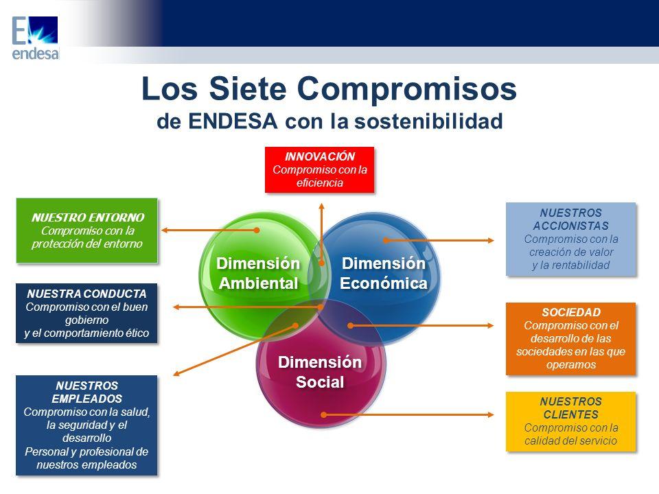 Los Siete Compromisos de ENDESA con la sostenibilidad Dimensión Ambiental Dimensión Ambiental Dimensión Económica Dimensión Económica Dimensión Social Dimensión Social NUESTROS ACCIONISTAS Compromiso con la creación de valor y la rentabilidad NUESTROS ACCIONISTAS Compromiso con la creación de valor y la rentabilidad SOCIEDAD Compromiso con el desarrollo de las sociedades en las que operamos SOCIEDAD Compromiso con el desarrollo de las sociedades en las que operamos NUESTROS CLIENTES Compromiso con la calidad del servicio NUESTROS CLIENTES Compromiso con la calidad del servicio INNOVACIÓN Compromiso con la eficiencia INNOVACIÓN Compromiso con la eficiencia NUESTROS EMPLEADOS Compromiso con la salud, la seguridad y el desarrollo Personal y profesional de nuestros empleados NUESTROS EMPLEADOS Compromiso con la salud, la seguridad y el desarrollo Personal y profesional de nuestros empleados NUESTRA CONDUCTA Compromiso con el buen gobierno y el comportamiento ético NUESTRA CONDUCTA Compromiso con el buen gobierno y el comportamiento ético NUESTRO ENTORNO Compromiso con la protección del entorno NUESTRO ENTORNO Compromiso con la protección del entorno