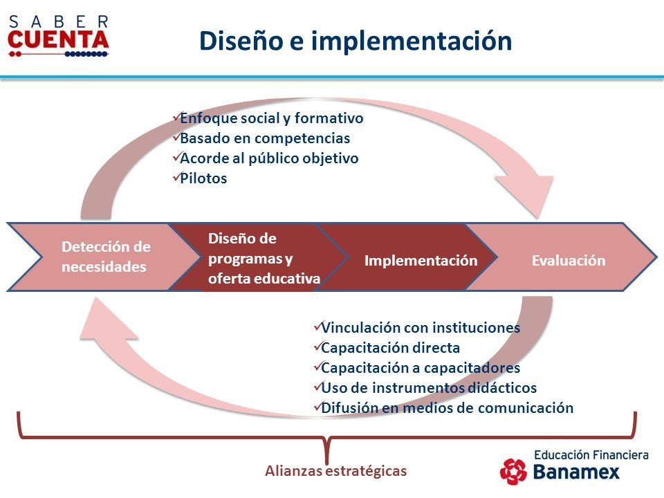 Diseño e implementación Diseño de programas y oferta educativa ImplementaciónEvaluación Enfoque social y formativo Basado en competencias Acorde al pú