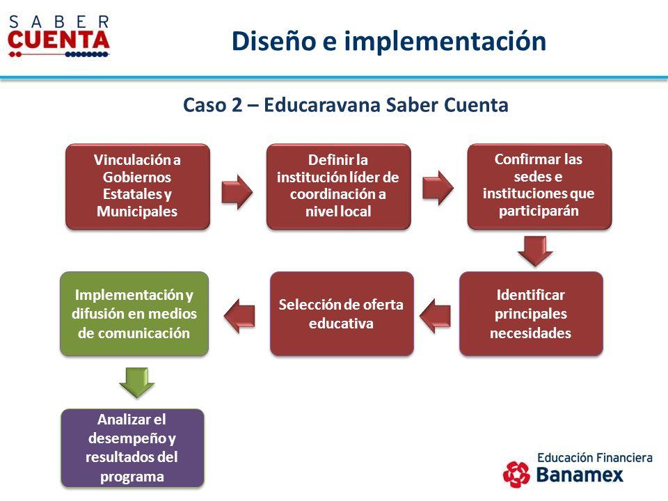 Caso 2 – Educaravana Saber Cuenta Vinculación a Gobiernos Estatales y Municipales Definir la institución líder de coordinación a nivel local Confirmar