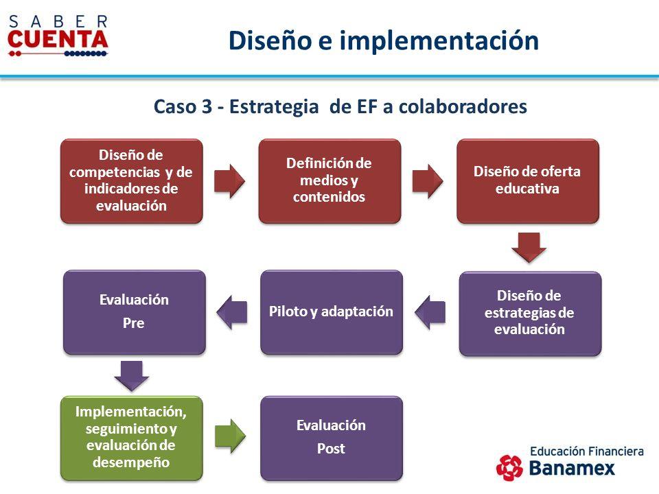 Diseño de competencias y de indicadores de evaluación Definición de medios y contenidos Diseño de oferta educativa Piloto y adaptación Evaluación Pre