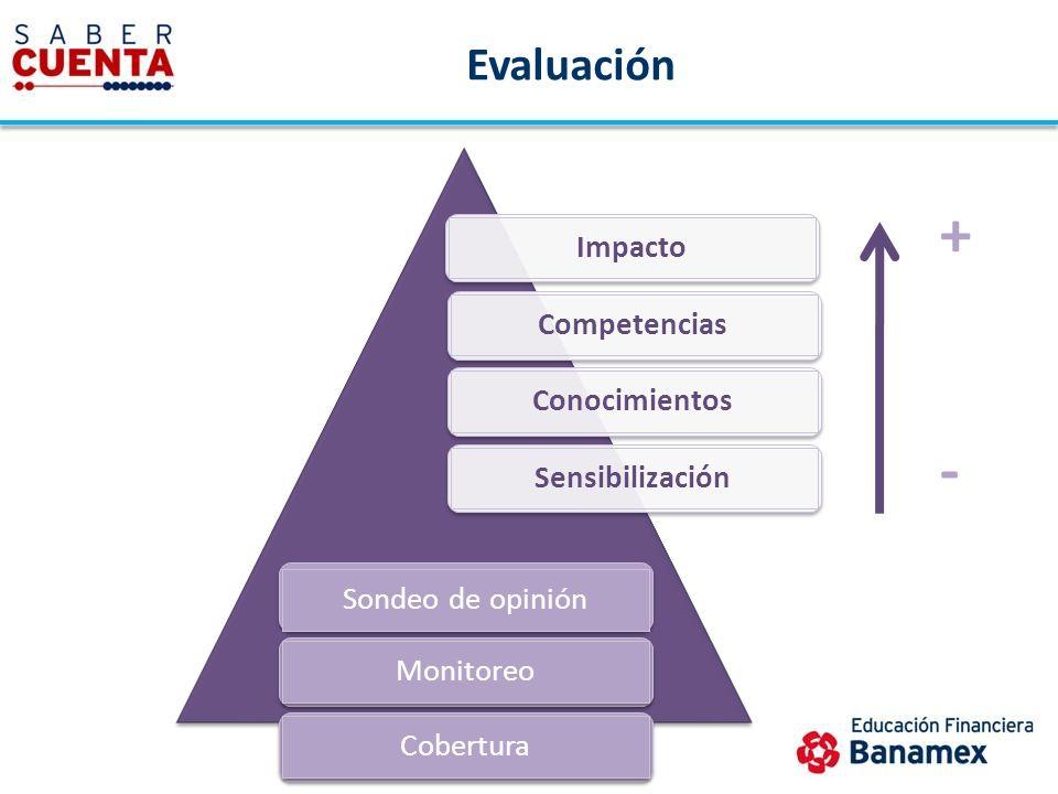 Evaluación CompetenciasConocimientosSensibilización Sondeo de opinión Monitoreo Cobertura Impacto + -