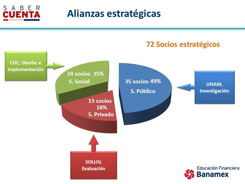 S. Público S. Privado CDC, Diseño e implementación UNAM, Investigación SOLLIV, Evaluación Alianzas estratégicas 72 Socios estratégicos 24 socios 35 so